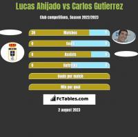Lucas Ahijado vs Carlos Gutierrez h2h player stats