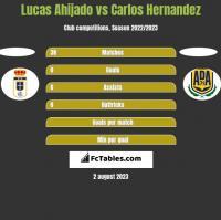 Lucas Ahijado vs Carlos Hernandez h2h player stats