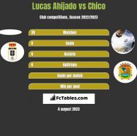 Lucas Ahijado vs Chico h2h player stats