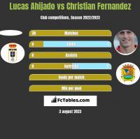 Lucas Ahijado vs Christian Fernandez h2h player stats
