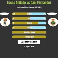 Lucas Ahijado vs Dani Fernandez h2h player stats