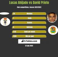 Lucas Ahijado vs David Prieto h2h player stats
