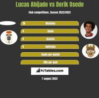 Lucas Ahijado vs Derik Osede h2h player stats