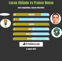 Lucas Ahijado vs Franco Russo h2h player stats