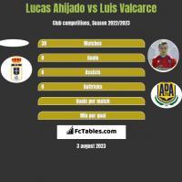 Lucas Ahijado vs Luis Valcarce h2h player stats