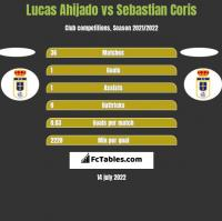 Lucas Ahijado vs Sebastian Coris h2h player stats