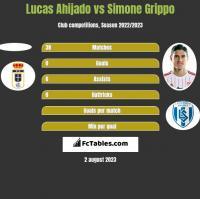 Lucas Ahijado vs Simone Grippo h2h player stats