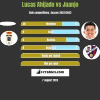 Lucas Ahijado vs Juanjo h2h player stats