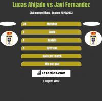 Lucas Ahijado vs Javi Fernandez h2h player stats