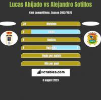 Lucas Ahijado vs Alejandro Sotillos h2h player stats