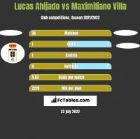 Lucas Ahijado vs Maximiliano Villa h2h player stats