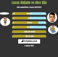 Lucas Ahijado vs Alex Ujia h2h player stats
