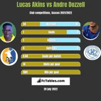 Lucas Akins vs Andre Dozzell h2h player stats