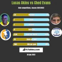 Lucas Akins vs Ched Evans h2h player stats