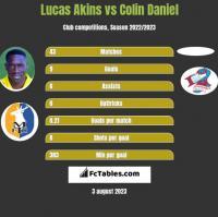 Lucas Akins vs Colin Daniel h2h player stats