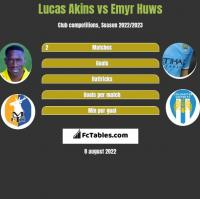 Lucas Akins vs Emyr Huws h2h player stats