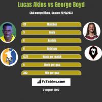 Lucas Akins vs George Boyd h2h player stats