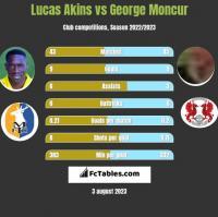 Lucas Akins vs George Moncur h2h player stats