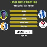 Lucas Akins vs Glen Rea h2h player stats