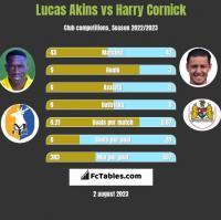 Lucas Akins vs Harry Cornick h2h player stats
