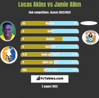 Lucas Akins vs Jamie Allen h2h player stats