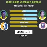 Lucas Akins vs Marcus Harness h2h player stats