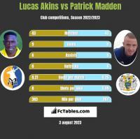 Lucas Akins vs Patrick Madden h2h player stats