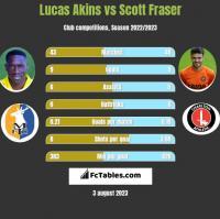 Lucas Akins vs Scott Fraser h2h player stats