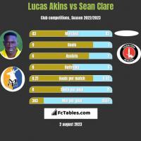 Lucas Akins vs Sean Clare h2h player stats