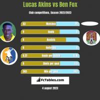 Lucas Akins vs Ben Fox h2h player stats