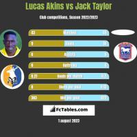 Lucas Akins vs Jack Taylor h2h player stats