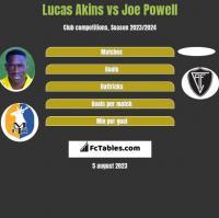 Lucas Akins vs Joe Powell h2h player stats