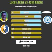 Lucas Akins vs Josh Knight h2h player stats