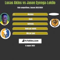 Lucas Akins vs Jason Eyenga-Lokilo h2h player stats