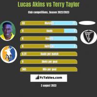 Lucas Akins vs Terry Taylor h2h player stats