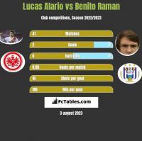 Lucas Alario vs Benito Raman h2h player stats