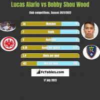 Lucas Alario vs Bobby Shou Wood h2h player stats
