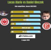 Lucas Alario vs Daniel Ginczek h2h player stats