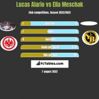 Lucas Alario vs Elia Meschak h2h player stats