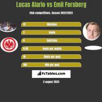 Lucas Alario vs Emil Forsberg h2h player stats