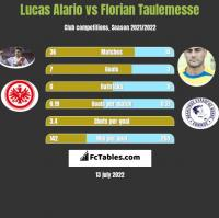 Lucas Alario vs Florian Taulemesse h2h player stats