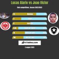 Lucas Alario vs Joao Victor h2h player stats