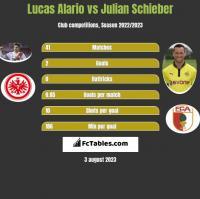 Lucas Alario vs Julian Schieber h2h player stats