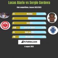 Lucas Alario vs Sergio Cordova h2h player stats