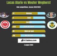 Lucas Alario vs Wouter Weghorst h2h player stats