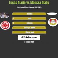 Lucas Alario vs Moussa Diaby h2h player stats