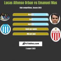 Lucas Alfonso Orban vs Emanuel Mas h2h player stats