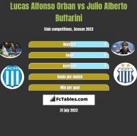 Lucas Alfonso Orban vs Julio Alberto Buffarini h2h player stats