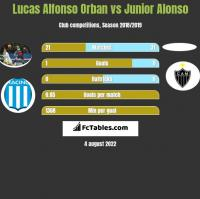 Lucas Alfonso Orban vs Junior Alonso h2h player stats