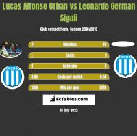 Lucas Alfonso Orban vs Leonardo German Sigali h2h player stats